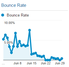 june-bounce-rate